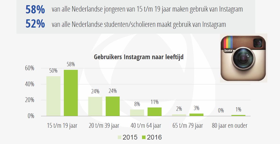instagram_leeftijd_gebruikers