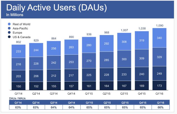 facebook-dau-cijfers