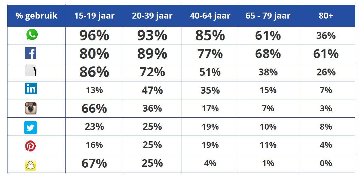 social media gebruik per leeftijd
