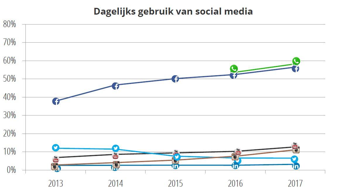 social media gebruik trendline dagelijks